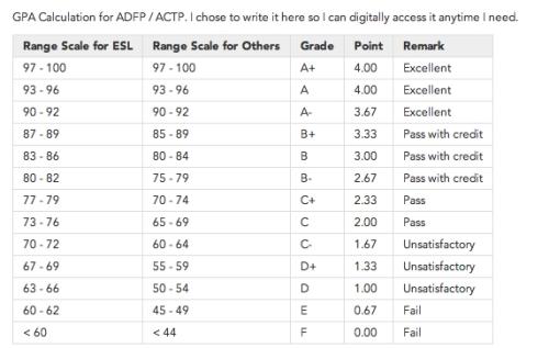 ADFP grading system